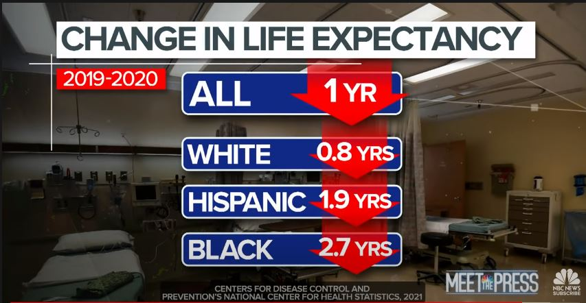 Screenshot of the July 4, 2021 episode of Meet the Press. Data for Change in Life Expectancy for 2019-2020 show an overall decrease of one year. White decreased by 0.8 years, Hispanic decreased by 1.9 years, and Black decreased by 2.7 years.
